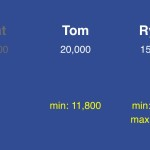 (5/5) To maximize his chances of returning the next day, Tom should wager 11,800. Ryan should wager between 4,100 and 7,700.