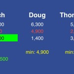 (4/4) With the other players' proper wagers, Rich can't win if either responds correctly. So he looks at what he'll need to have if they're both wrong. Doug will have at most 1,400, while Thompson will have at most 3,400. To stay above both of them, Rich can wager no more than 500.