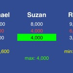 (5/8) Rule #2: Suzan needs to stay above Michael and Rory if they both get it wrong. She'll need to have at least 4,000 – which means she can wager at most 4,000.