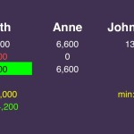 (5/7) But he'll also want to stay above Anne should she wager zero. This leaves him with at most 4,200.