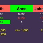 (7/7) In the actual game, Anne was the only player to make a rational wager. Had Keith responded incorrectly, John-Clark would have won with a paltry $102.