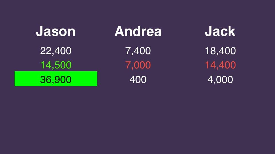 Final Jeopardy! wagering practice 20131007 Slide1