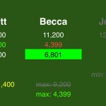 (5/10) Second vs. third, Rule #1: Becca can wager up to 4,399 to stay above Matt, should he double up.