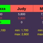(10/10) Melizza wagered well, but Judy and Miles each could have won with a proper wager.