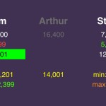 "(2/6) If Steve wagers ""small"", to stay above Arthur, Tom can wager up to 2,399."