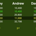 (2/7) First, we see where each player stands by calculating his maximum score. Joey's in the lead, with Danielle in second.