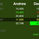 (5/7) Rule #1, second vs. third: Andrew's maximum score is only 2,798 more than Danielle's first-day total. So she can wager up to 10,201 to stay above him.