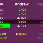 "(4/8) Now notice that if Joey wagers 6,801, he will beat Andrew by a dollar if Andrew doubles up. So Joey has a very tight ""alternative"" range."