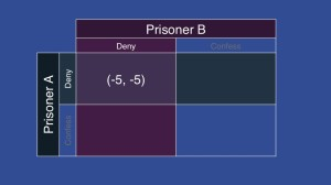 Payoff matrix Prisoner's Dilemma both deny