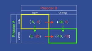 Prisoner's Dilemma Nash equilibrium