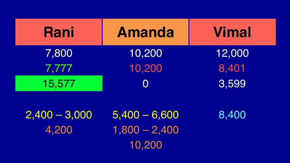 Final Jeopardy wagers November 8 2013