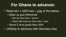 2014 FIFA World Cup Group G Ghana advance