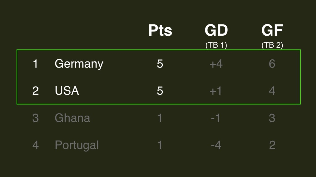 2014 FIFA World Cup Group G standings GER USA draw