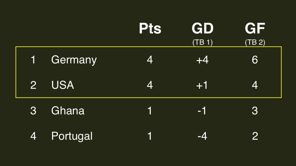 2014 FIFA World Cup Group G standings after 2 games