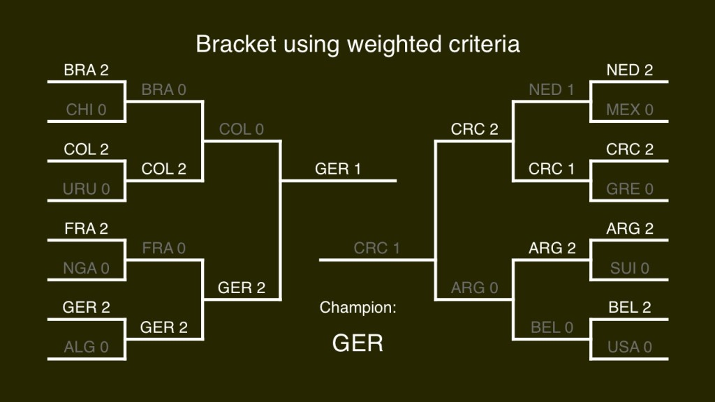 2014 World Cup prediction using weighted criteria