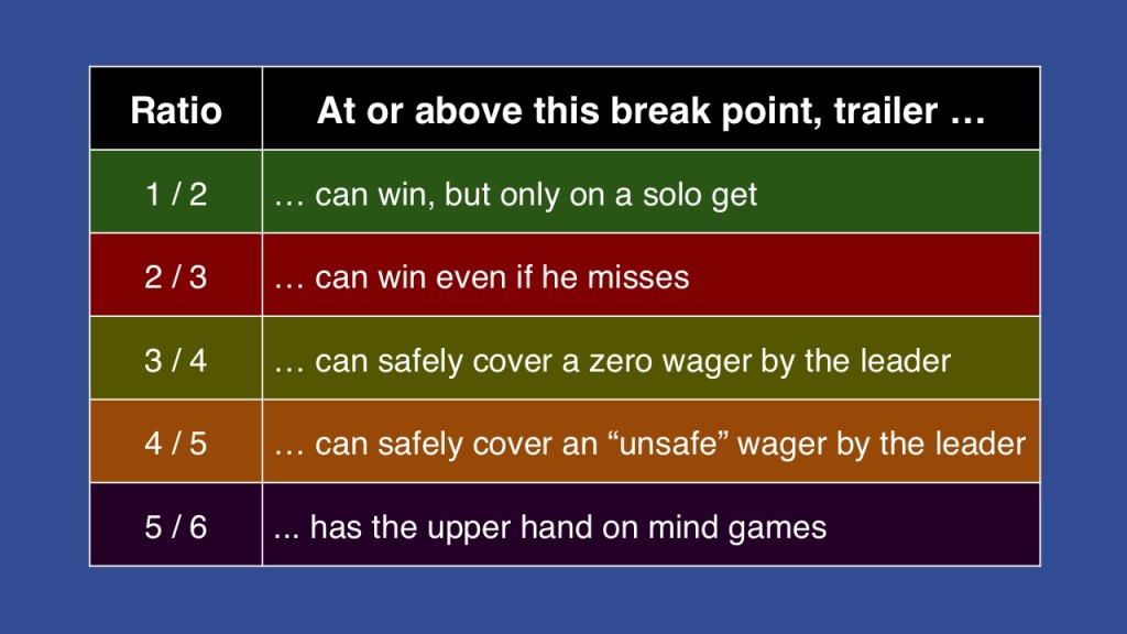 Break point possibilities