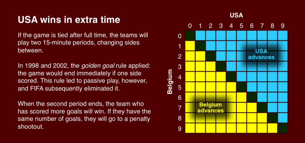 World Cup rules extra time