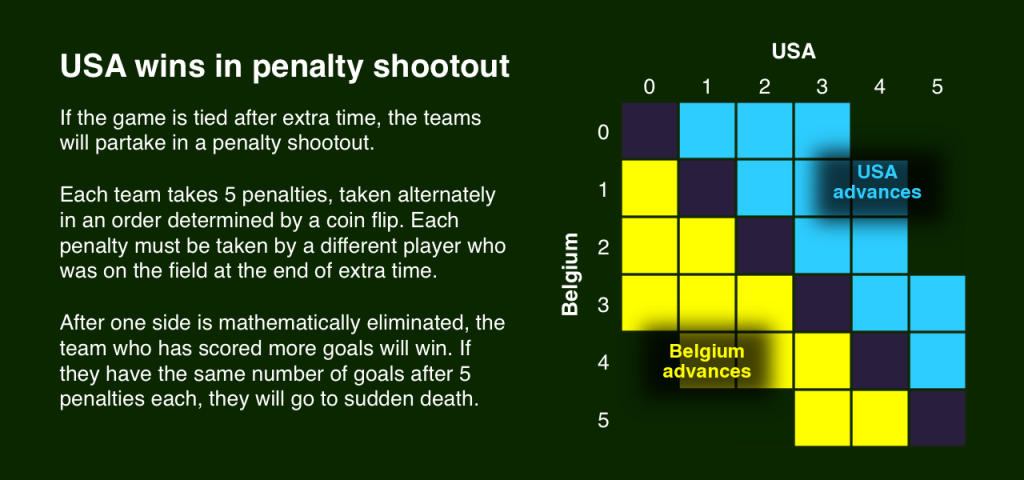 World Cup rules penalty shootout