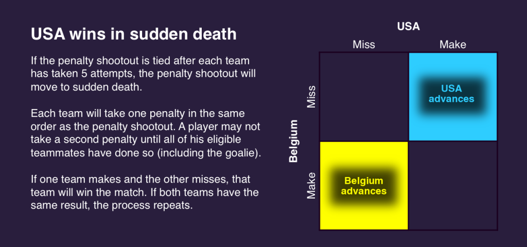 World Cup rules sudden death