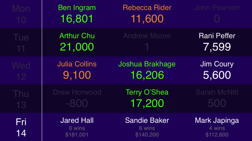 2014 TOC wild cards QF4