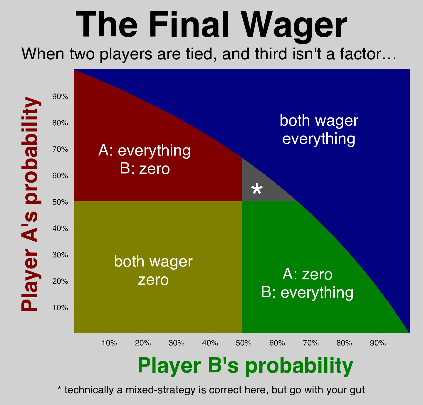 Tied before Final probability graph