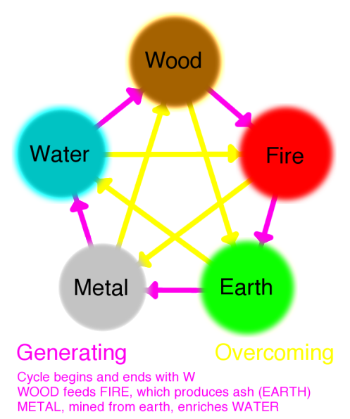 Five Elements Wu Xing