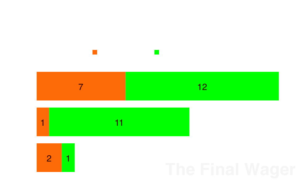 Jeopardy tournament champs by semifinal distribution