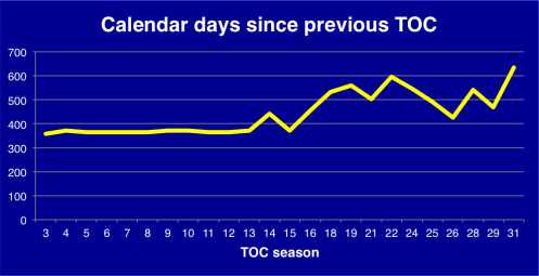 Days since previous TOC