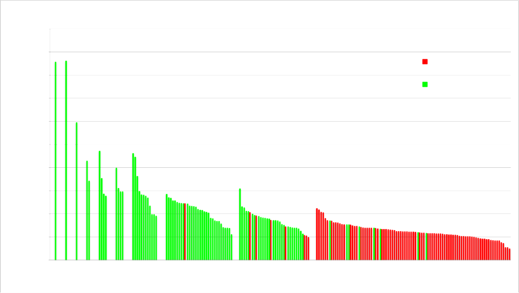 Jeopardy ToC qualifiers by wins and money