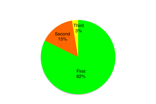 Pre-Final position of winners 5x plus solid