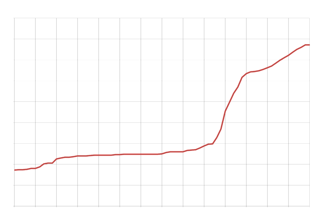 NANP area codes by year